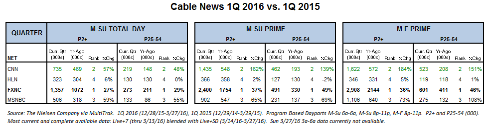 1Q 2016 vs 1Q 2015