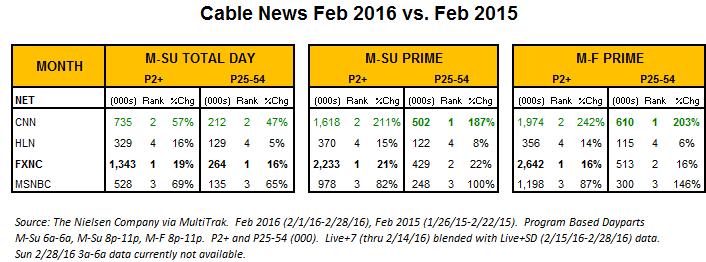 EOM Feb Ratings