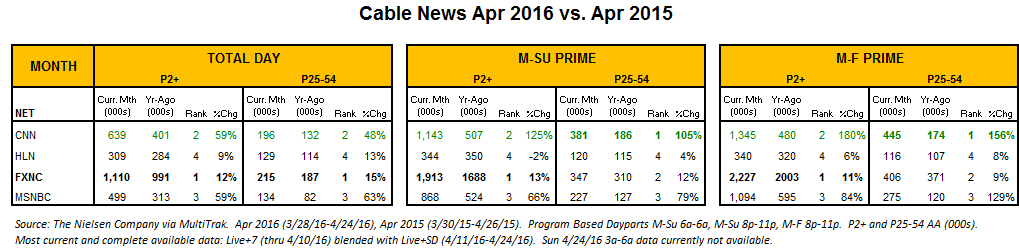 cable news apr 6 vs apr 15
