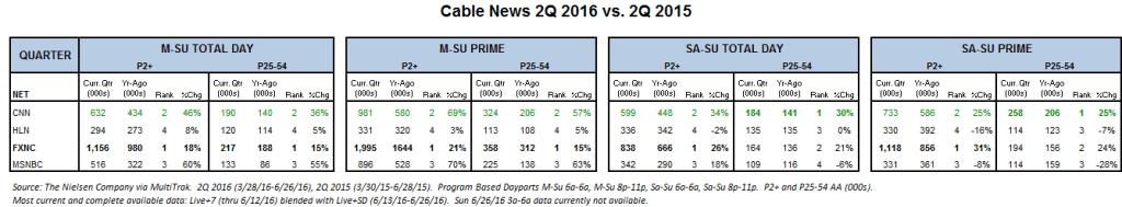 Cable News 2Q 16 v 2Q 15