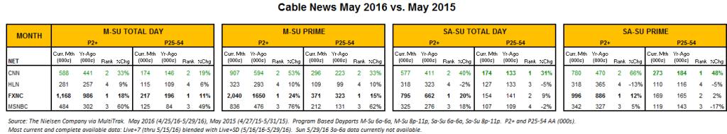 Cable News May 2016 v May 2015