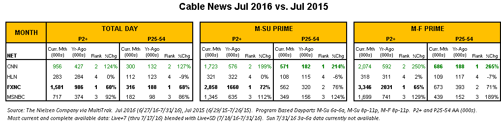 cable news jul 2016 v jul 2015