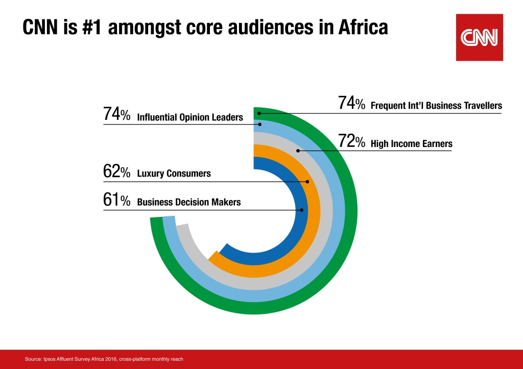 Ipsos Africa Infographic 2