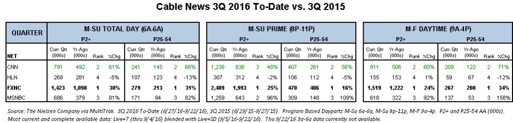 cable-news-3q-2016-v-3q-2015