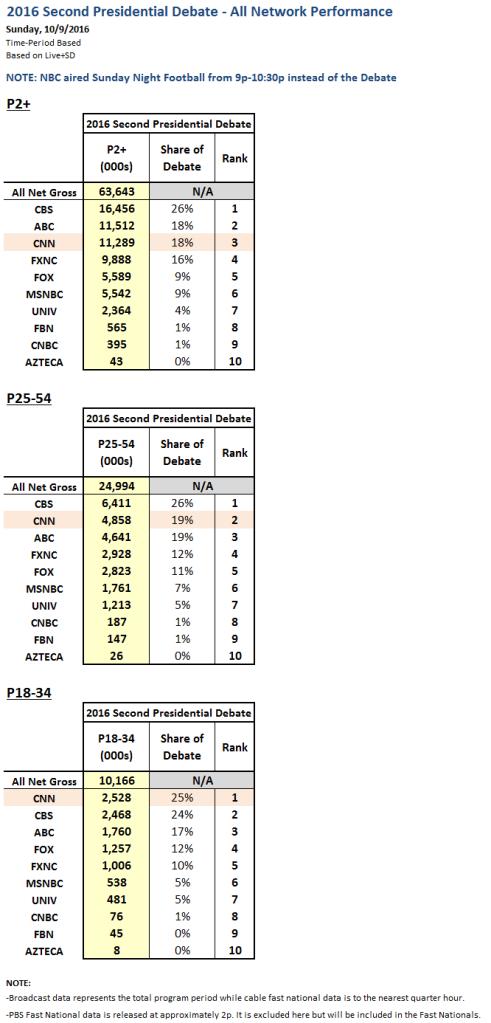 2nd-pres-debate-ratings-chart