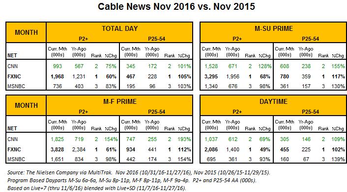 cable-news-nov-15-v-nov-16