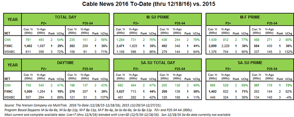 cable-news-2016-to-date